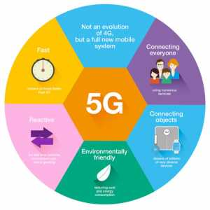 5G Technology. 5G vs 4G